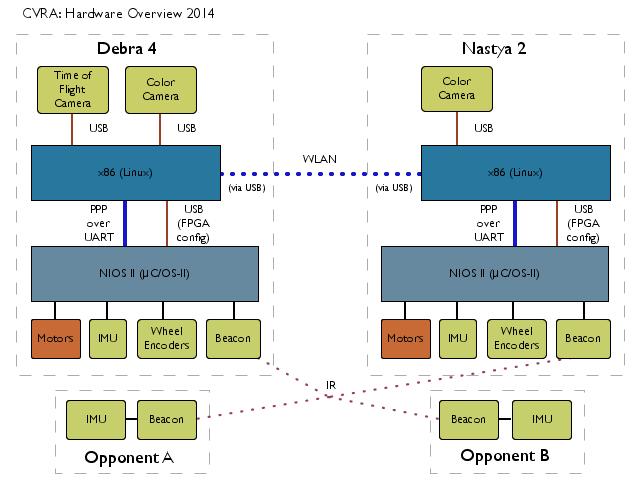 Porting lwIP to UC/OS-II | CVRA
